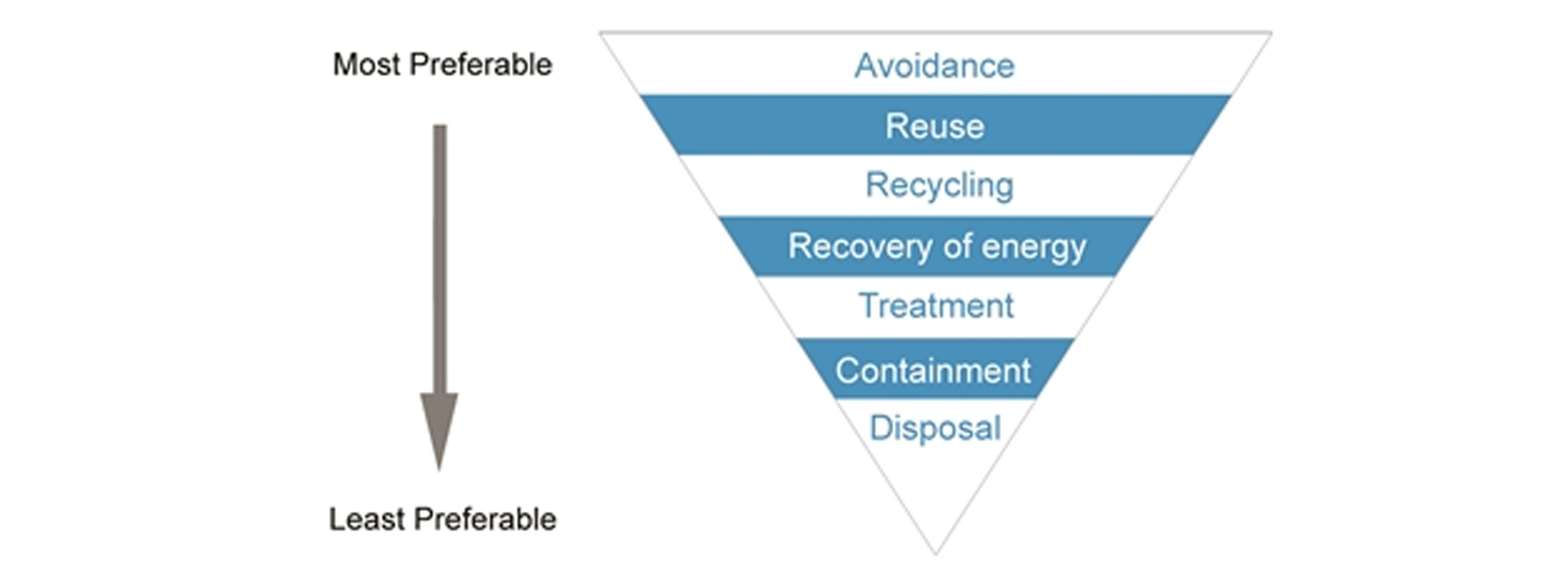 Graphic showing the EPA Victoria Waste Management Hierarchy. The upside down triangle indicates how waste should be managed from most preferable to least preferable. In order of preference there are: avoidance, reuse, recycling, recovery of energy, treatment, containment, disposal