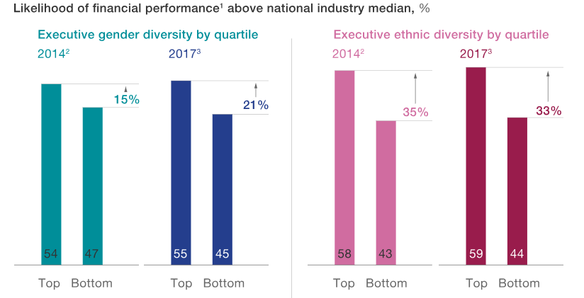 Graph: Likelihood of financial performance above national industry median. Shows a 21 per cent difference in performance between the top and bottom quartiles on executive gender diversity and 33 per cent difference on ethnic diversity.