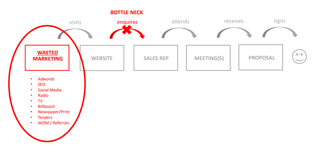 Diagram showing the typical sales cycle. The customer is funneled along the process from 1. Marketing, 2. visit website, but customers often get stuck and don't progress to 3. enquire with sales rep, 4. attend meetings, 5. receives proposal and signs, resulting in wasted marketing.